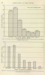Two bar graphs comparing mortality to length of service